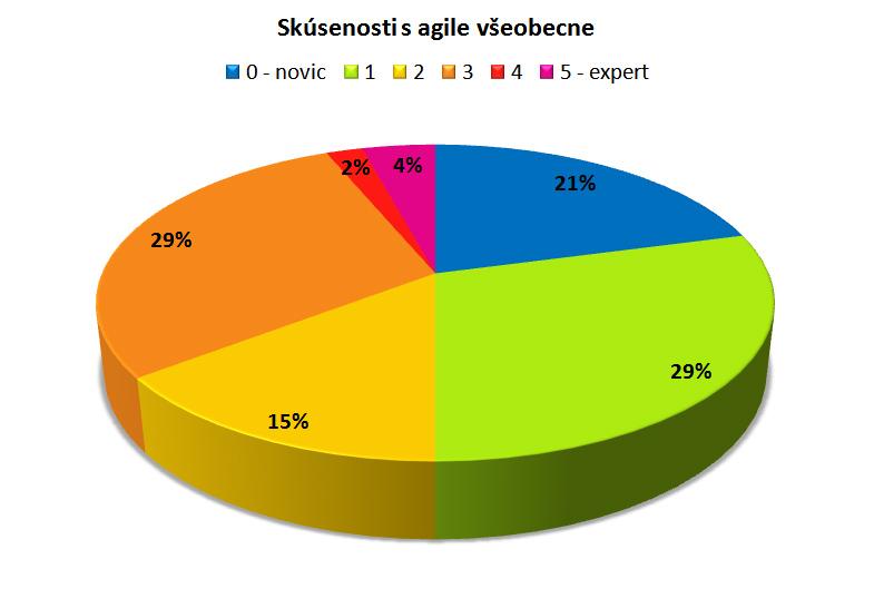 skusenosti-s-agile-vseobecne