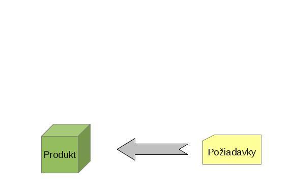 cyklus.poziadavky_II