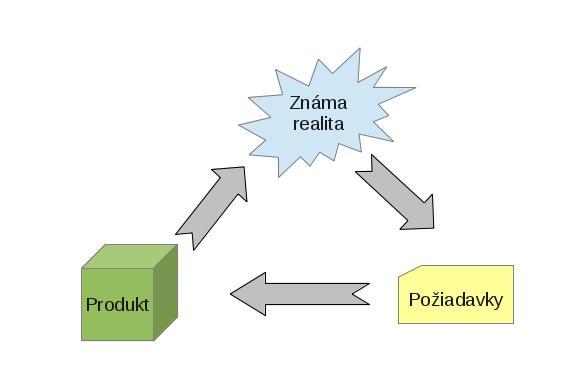 cyklus.poziadavky_complet